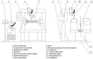Установка АС325 для  МИГ/МАГ-сварки продольных швов
